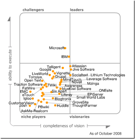 Gartner MQ Social Software 10-2008